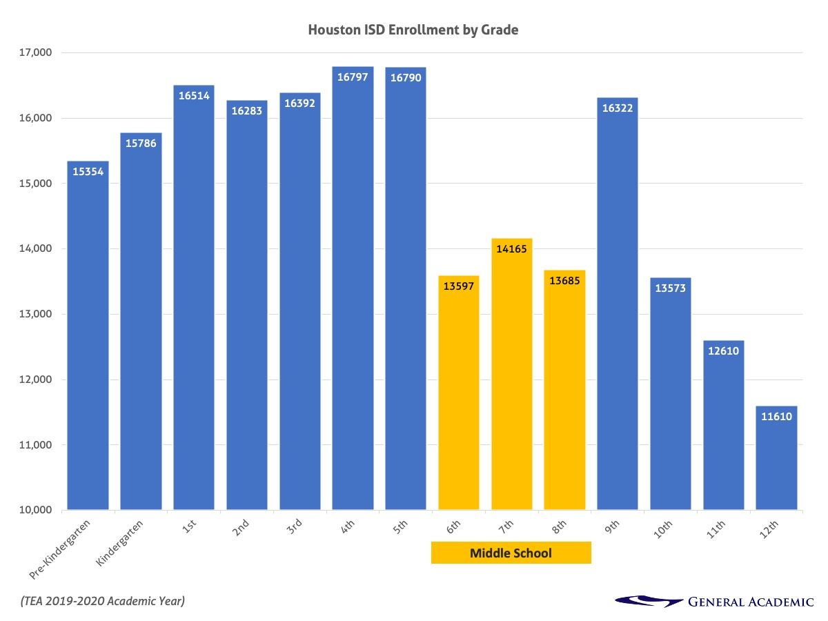 HISD Enrollment by grade showing 20% drop off at middle school