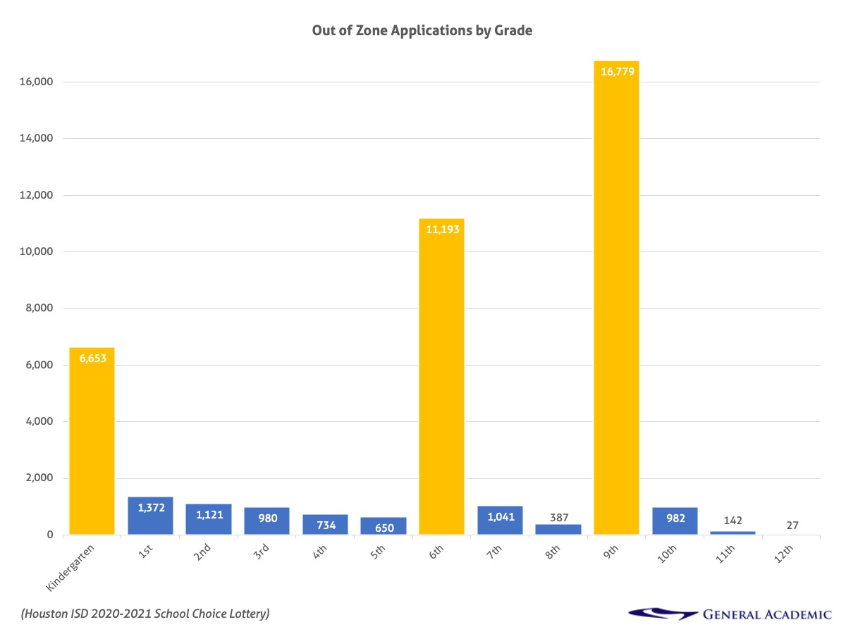 Houston ISD magnet applications by grade.