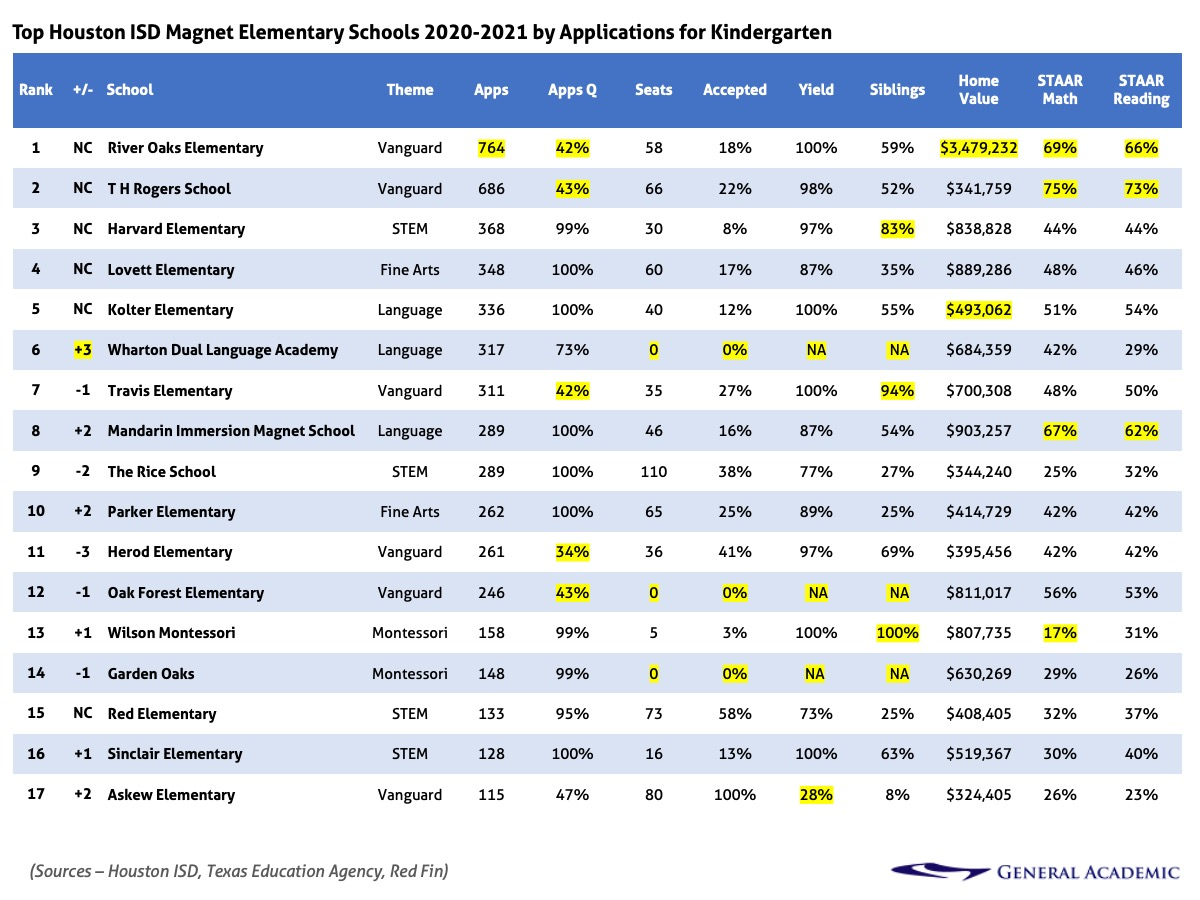 Houston ISD (HISD) magnet lottery applications, acceptance, and yield rate for elementary school at kindergarten.